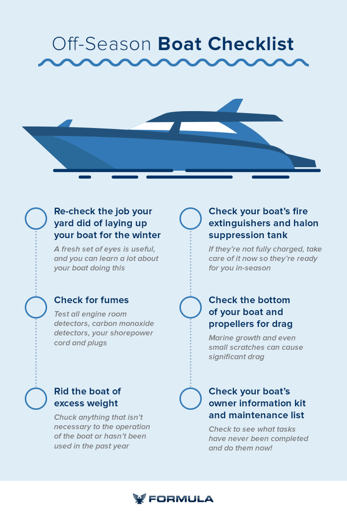 A graphic of the off-season boating checklist containing the more concise versions of the points in the rest of the article.