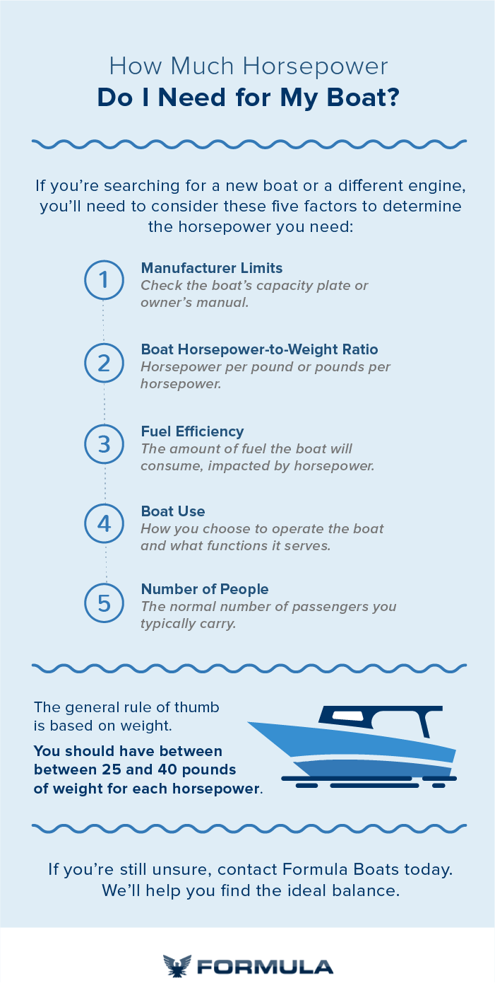 How much horsepower do I need for my boat infographic